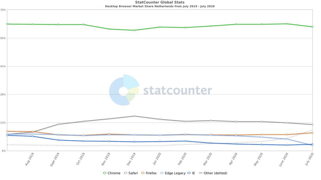 Chrome meest gebruikte browser in Nederland